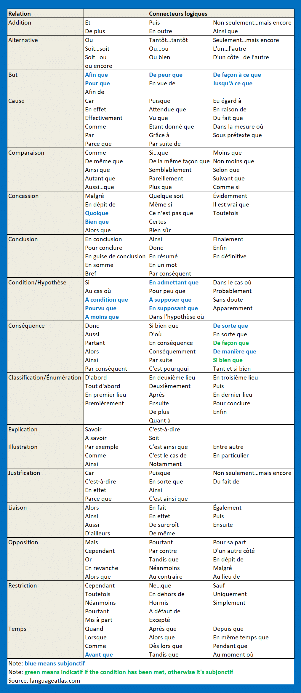 How to use French Linking Words