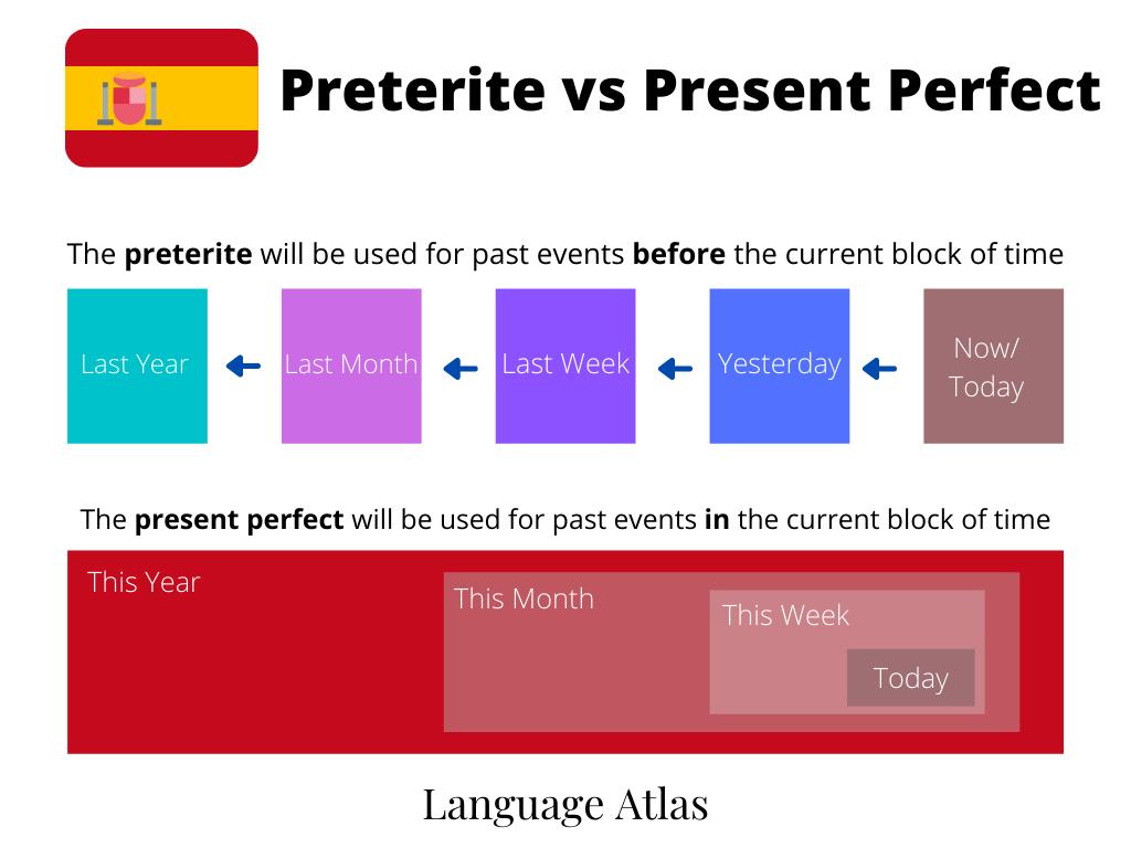 Preterite vs Present Perfect